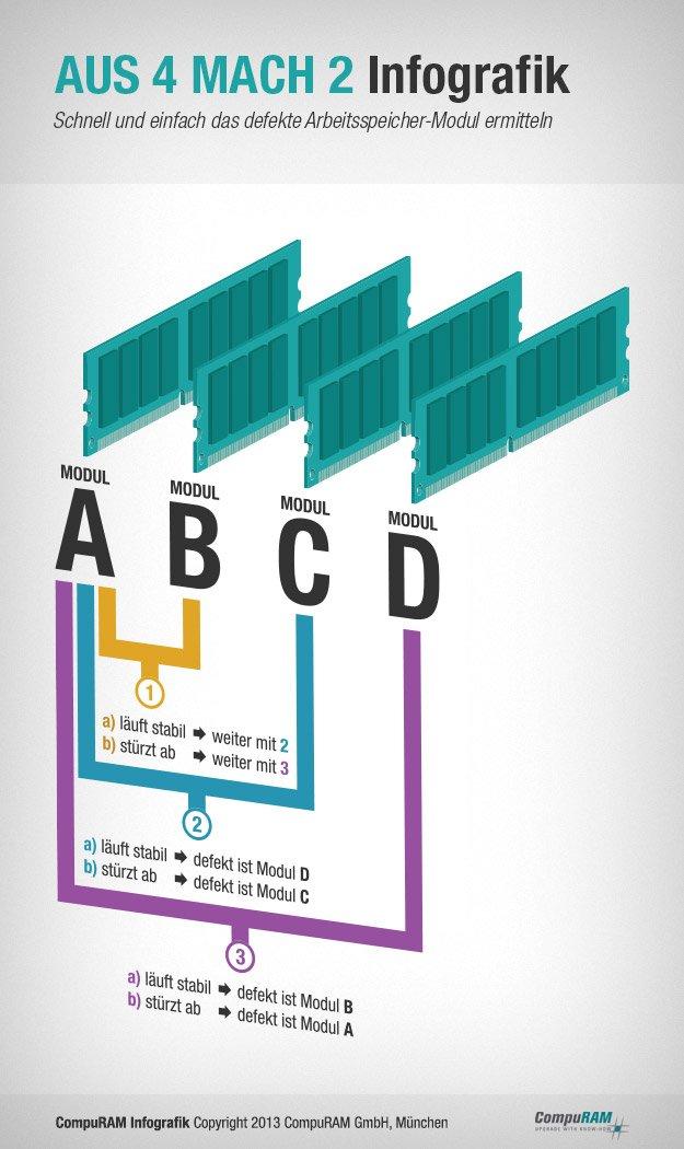 CompuRAM Aus 4 mach 2 – Schnell und einfach das defekte Arbeitsspeicher-Modul ermitteln
