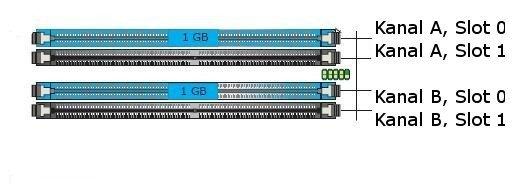 Dual Channel Modus Abb. 1