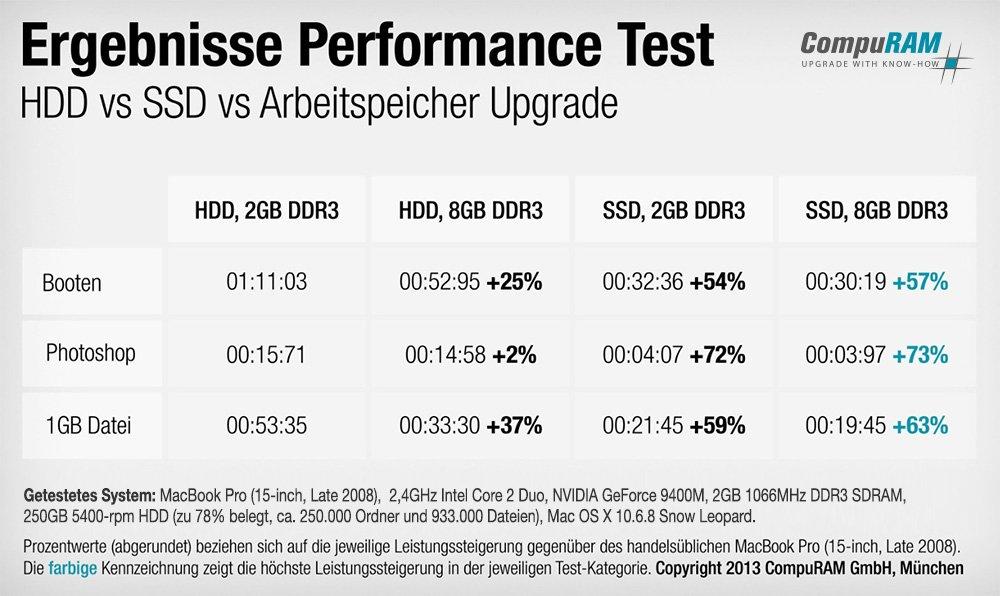 Ergebnisse Performance Test SSD und RAM Upgrade