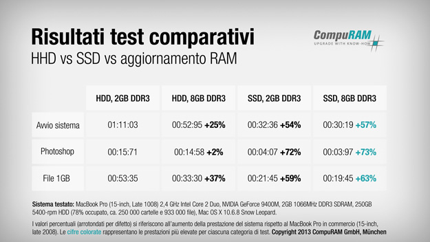 compuram_ssd_performancetest_it