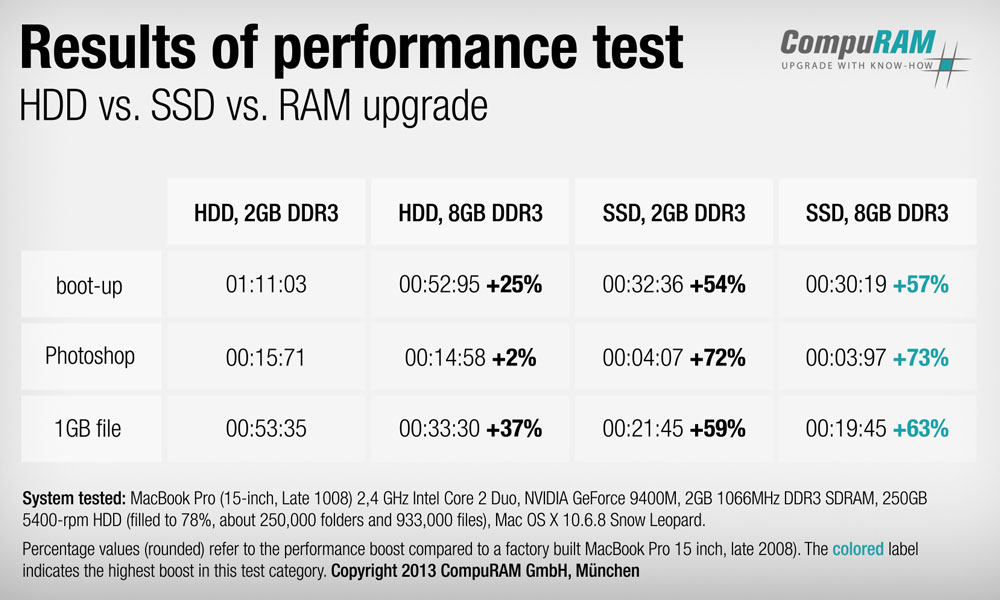 Results of performance test